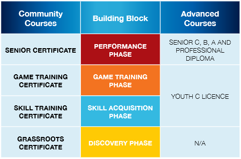 Coaching Pathways